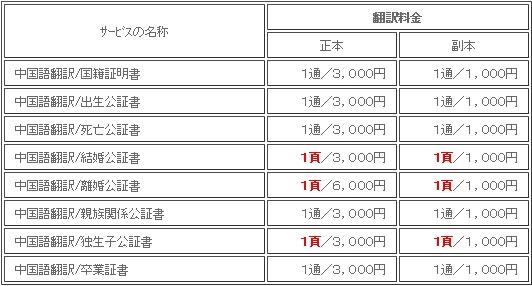 中国語翻訳料金/中日翻訳/国籍証明書・公証書・卒業証書