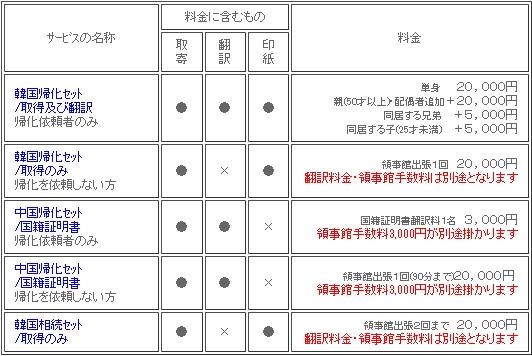 韓国戸籍セット料金/韓国人相続・韓国人帰化申請・中国人帰化申請用国籍証明書